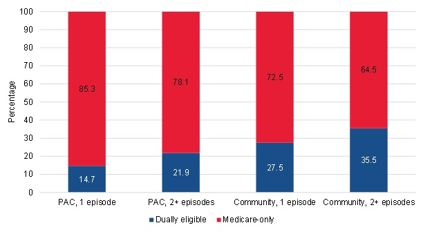FIGURE III.17, Bar Chart: This figure shows the proportion of short-term PAC users, long-term PAC users, short-term community-admitted users, and long-term community-admitted users who were dually eligible or Medicare-only beneficiaries at the start of their spell. Among short-term PAC users, 14.7% were dually eligible and 85.3% were Medicare-only. Among long-term PAC users, 21.9% were dually eligible and 78.1% were Medicare-only. Among short-term community-admitted users, 27.5% were dually eligible and 72.5% were Medicare-only. Among long-term community-admitted users, 35.5% were dually eligible and 64.5% were Medicare-only.