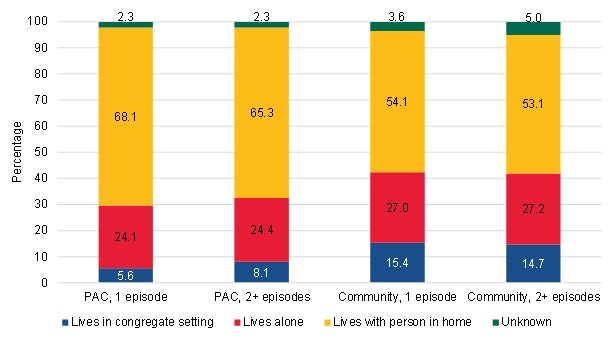 FIGURE III.18, Bar Chart: This figure shows living arrangement at the start of the home health spell among short-term PAC users, long-term PAC users, short-term community-admitted users, and long-term community-admitted users. Among short-term PAC users, 5.6% lived in a congregate setting, 24.1% lived alone, 68.1% lived at home with another person, and 2.3% had an unknown living arrangement. Among long-term PAC users, 8.1% lived in a congregate setting, 24.4% lived alone, 65.3% lived at home with another person, and 2.3% had an unknown living arrangement. Among short-term community-admitted users, 15.4% lived in a congregate setting, 27% lived alone, 54.1% lived at home with another person, and 3.6% had an unknown living arrangement. Among long-term community-admitted users, 14.7% lived in a congregate setting, 27.2% lived alone, 53.1% lived at home with another person, and 5% had an unknown living arrangement.