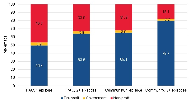 FIGURE III.19, Bar Chart: This figure shows the proportion of short-term PAC users, long-term PAC users, short-term community-admitted users, and long-term community-admitted users who were served by for-profit, government, or non-profit HHAs. Among short-term PAC users, 49.4% were served by for-profit HHAs, 3.9% were served by government HHAs, and 46.7% were served by non-profit HHAs. Among long-term PAC users, 63.9% were served by for-profit HHAs, 3% were served by government HHAs, and 33% were served by non-profit HHAs. Among short-term community-admitted users, 65.1% were served by for-profit HHAs, 3% were served by government HHAs, and 31.9% were served by non-profit HHAs. Among long-term community-admitted users, 79.7% were served by for-profit HHAs, 2.2% were served by government HHAs, and 18.1% were served by non-profit HHAs.