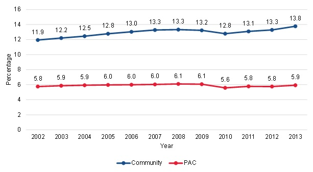 FIGURE III.2, Line Chart: This figure shows the trends in the proportion of community-admitted and PAC patients living in a congregate setting from 2002 to 2013. Among community-admitted patients, 11.9% lived in a congregate setting in 2002 and this increased to 13.8% by 2013. Among PAC patients, 5.8% lived in a congregate setting in 2002 and 5.9% lived in a congregate setting in 2013.