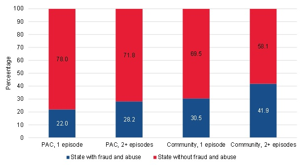 FIGURE III.20, Bar Chart: This figure shows the proportion of short-term PAC users, long-term PAC users, short-term community-admitted users, and long-term community-admitted users who lived in a state with fraud and abuse issues or in a state without fraud and abuse issues. Among short-term PAC users, 22% lived in a state with fraud and abuse issues and 78% lived in a state without fraud and abuse issues. Among long-term PAC users, 28.2% lived in a state with fraud and abuse issues and 71.8% lived in a state without fraud and abuse issues. Among short-term community-admitted users, 30.5% lived in a state with fraud and abuse issues and 69.5% lived in a state without fraud and abuse issues. Among long-term community-admitted users, 41.9% lived in a state with fraud and abuse issues and 58.1% lived in a state without fraud and abuse issues.