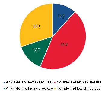 FIGURE III.21, Pie Chart: This figure shows the proportion of long-term community-admitted users by the type of home health use defined by four groups: any aide and low skilled use; no aide and high skilled use; any aide and high skilled use; and no aide and low skilled use. 12% of long-term community-admitted users had any aide and low skilled use, 45% of long-term community-admitted users had no aide and high skilled use, 14% of long-term community-admitted users had any aide and high skilled use, and 30% of long-term community-admitted users had no aide and low skilled use.