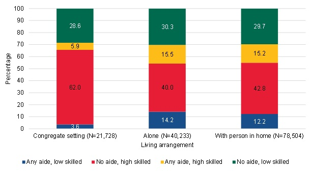 FIGURE III.22, Bar Chart: This figure shows the breakdown of the long-term community-admitted users by the type of home health aide use in each type of living arrangement. Among the long-term community-admitted users in a congregate setting, 3.6% had any aide and low skilled use, 62% had no aide and high skilled use, 5.9% had any aide and high skilled use, and 28.6% had no aide and low skilled use. Among the long-term community-admitted users who lived alone, 14.2% had any aide and low skilled use, 40% had no aide and high skilled use, 15.5% had any aide and high skilled use, and 30.3% had no aide and low skilled use. Among the long-term community-admitted uses who lived with another person at home, 12.2% had any aide and low skilled use, 42.8% had no aide and high skilled use, 15.2% had any aide and high skilled use, and 29.7% had no aide and low skilled use.