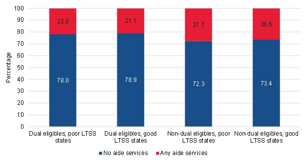 FIGURE III.23, Bar Chart: This figure shows the breakdown of the long-term community-admitted users with no aide service use or any aide service use, by dual eligibility status and state LTSS ranking. Among the long-term community-admitted users who were dually eligible and residing in poor LTSS states, 78% had no aide service use and 22% had some aide service use. Among the long-term community-admitted users who were dually eligible and residing in good LTSS states, 78.9% had no aide service use and 21.1% had some aide service use. Among the long-term community-admitted users who were non-dually eligible and residing in poor LTSS states, 72.3% had no aide service use and 27.7% had some aide service use. Among the long-term community-admitted users who were non-dually eligible and residing in good LTSS states, 73.4% had no aide service use and 26.6% had some aide service use.