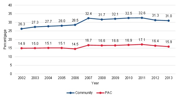 FIGURE III.3, Line Chart: This figure shows the trends in the proportion of community-admitted and PAC patients who were dually eligible from 2002 to 2013. Among community-admitted patients, 26.3% were dually eligible in 2002 and this increased to 31% by 2013. Among PAC patients, 14.9% were dually eligible in 2002 and this increased to 15.9% in 2013.