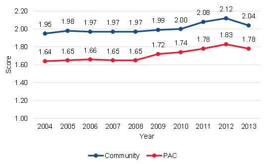 FIGURE III.4, Line Chart: This figure shows the trends in average HCC scores among community-admitted and PAC patients from 2004 (the first year for which we could assess HCC scores in the data) to 2013. Among community-admitted patients, the average HCC score was 1.95 in 2004, and this increased to 2.04 by 2013. Among PAC patients, the average HCC score was 1.64 in 2004, and this increased to 1.78 by 2013.