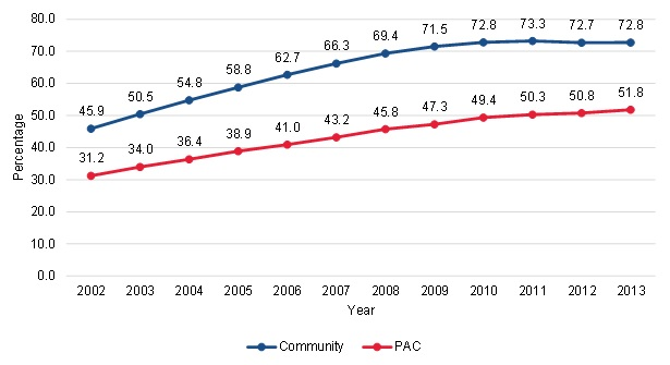 FIGURE III.5, Line Chart: This figure shows the trends in the proportion of community-admitted and PAC patients served by for-profit HHAs from 2002 to 2013. Among community-admitted patients, 45.9% were served by a for-profit HHA in 2002 and 72.8% were served by a for-profit HHA by 2013. Among the PAC patients, 31.2% were served by a for-profit HHA in 2002 and 51.8% were served by a for-profit HHA by 2013.