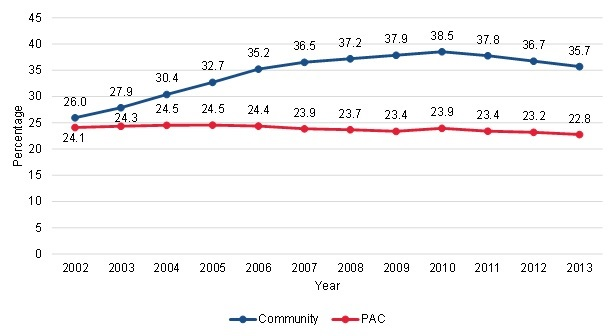 FIGURE III.6, Line Chart: This figure shows the trends in the proportion of community-admitted and PAC patients in states with a past history of Medicare home health fraud and abuse issues. Among community-admitted patients, 26% lived in a state with fraud and abuse issues; this increased to 38.5% by 2010 and declined to 35.7% by 2013. Among PAC patients, 24.1% lived in a state with fraud and abuse issues, and this declined to 22.8% by 2013.