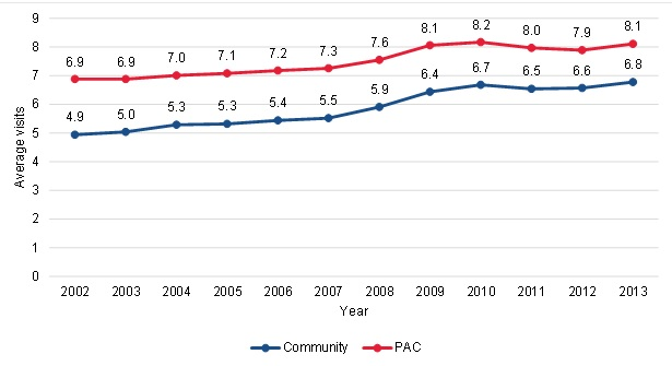 FIGURE III.8, Line Chart: This figure shows the trends in the average number of therapy visits per episode per year among community-admitted and PAC patients. Among community-admitted patients, the average number of therapy visits was 4.9 in 2002, and this increased to 6.8 by 2013. Among PAC patients, the average number of therapy visits was 6.9 in 2002, and this increased to 8.1 by 2013.