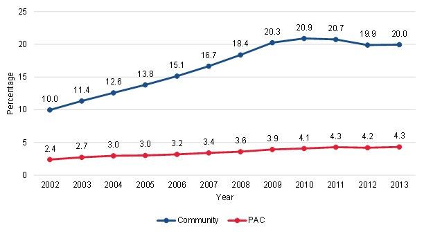 FIGURE III.9, Line Chart: This figure shows the trends in the proportion of community-admitted and PAC patients with at least three episodes of care who used physical therapy in the third or later episode. Among community-admitted patients, the proportion of patients with physical therapy use in Episode 3 or later increased from 10% in 2002 to 20.9% in 2010, and then decreased slightly to 20% in 2013. Among PAC patients, the proportion of patients with physical therapy use in Episode 3 or later increased from 2.4% in 2002 to 4.3% in 2013.