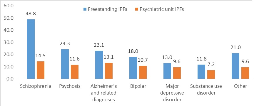 FIGURE 1, Bar Chart: Including IPF stays that began before 2008, the average length of stay at freestanding IPFs was 26.6 days (35% were longer than 2 weeks), compared with 11.5 days at psychiatric units (23% were longer than 2 weeks). Length of stay varied by primary diagnosis in both freestanding IPFs and psychiatric units; people with schizophrenia had the longest average length of stay, 48.8 days in freestanding IPFs or 14.5 days in a psychiatric unit IPFs, followed by psychosis, 24.3 days in freestanding IPFs or 11.6 days in psychiatric unit IPFs, and Alzheimer's disease, 23.1 days in freestanding IPFs or 13.1 days in psychiatric unit IPFs. Additional primary diagnoses included bipolar (18 days freestanding IPFs, 10.7 days psychiatric unit IPFs), major depressive disorder (13 days freestanding IPFs, 9.6 days psychiatric unit IPFs), substance use disorder (11.8 days freestanding IPFs, 7.2 days psychiatric unit IPFs) and other (21 days freestanding IPFs, 9.6 days psychiatric unit IPFs).