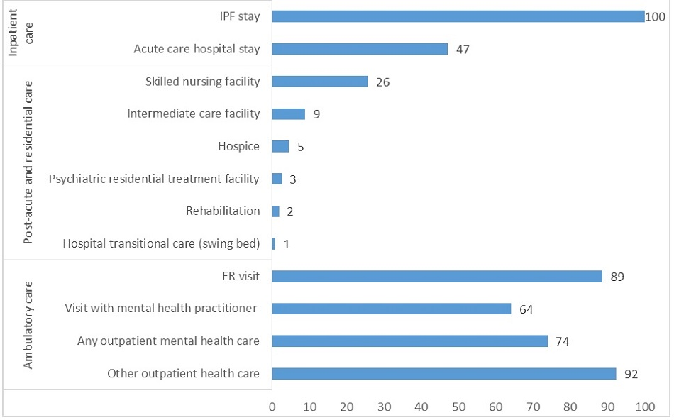 FIGURE 2, Bar Chart: Nearly 90% of FFS Medicare IPF patients had an ER visit in 2008, and nearly half had an acute care hospital stay in 2008. In 2008, nearly two-thirds of IPF patients had an outpatient visit with a mental health practitioner--a psychiatrist, psychologist, social worker, psychiatric nurse, or physician assistant with a psychiatric specialty.  In additional inpatient care settings, 47% of IPF patients had an acute care hospital stay. In post-acute and residential care settings of all IPF patients 26% had stayed in a skilled nursing facility, 9% had stayed in an intermediate care facility, 5% had received hospice care, 3% had stayed in a psychiatric residential treatment facility, 2% had received rehabilitation care, and 1% had received hospital transitional care (swing bed). In ambulatory care settings of all IPF patients 89% had an ER visit, 64% had a visit with a mental health practitioner, 74% had any outpatient mental health care, and 92% had other outpatient health care.