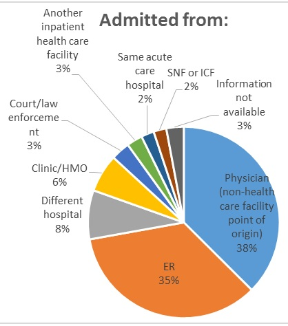 FIGURE 3a, Admitted From Pie Chart: Around 70% of beneficiaries were discharged from IPFs to their home or to self-care, compared with by 11% discharged to SNFs, 5% discharged to intermediate care facilities, 4% short-term hospital for inpatient care, 3% home health care, 2 percent other inpatient setting, 2% psychiatric residential facility, 1% left against medical advice and 2% other. 38% of patients were admitted to IPFs from a physician (non-health care facility point of origin), 35% from the ER, 8% from a different hospital, 6% from a clinic or HMO, 3% from court/law enforcement, 3% from another inpatient health care facility, 2% from the same acute care hospital, 2% from a SNF or INF, and 3% admit data was not available.