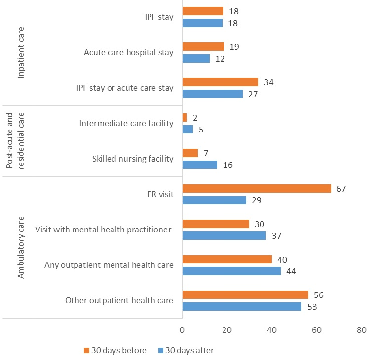 FIGURE 4, Bar Chart: In inpatient care settings, 27% of Medicare FFS beneficiaries who received care in IPFs had an IPF stay or a non-IPF acute care hospital stay in the 30 days after their IPF discharge, 34% had an IPF stay or a non-IPF acute care hospital stay in the 30 before their IPF discharge, 12% had an acute care hospital stay in the 30 days after their IPF discharge, 19% of had an acute care hospital stay in the 30 days before their IPF discharge, 18% had an IPF stay in the 30 days after their IPF discharge, and 18% had an IPF stay in the 30 days before their IPF discharge. In post-acute and residential care settings 5% of Medicare FFS beneficiaries who received care in IPFs had an intermediate care facility stay in the 30 days after their IPF discharge, 2% had an intermediate care facility stay in the 30 days before their IPF discharge, 16% had a skilled nursing facility stay in the 30 days after their IPF discharge, and 7% had a skilled nursing facility stay in the 30 days before their IPF discharge. In ambulatory care settings 29% of IPF patients had an ER visit in the 30 days after their IPF discharge, 67% had an ER visit in the 30 days before their IPF discharge, 37% of IPF patients had a visit with a mental health practitioner in the 30 days after their IPF discharge, 30% had a visit with a mental health practitioner in the 30 days before their IPF discharge, 44% of IPF patients had any outpatient mental health care in the 30 days after their IPF discharge, 4% of IPF patients had any outpatient mental health care in the 30 days before their IPF discharge,  53% of IPF patients had other outpatient health care in the 30 days after their IPF discharge, and 56% had other outpatient health care in the 30 days before their IPF discharge.