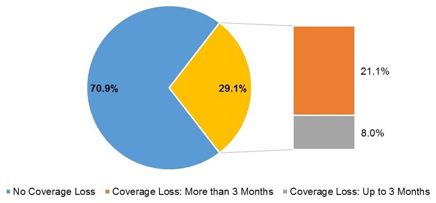 EXHIBIT 4: This graph displays a pie chart of beneficiaries that loss full Medicaid benefit. 70.9% of individuals did not experience a loss in coverage over the 12 months following initial transition to full dual status, while 29.1% did experience coverage loss. An additional bar chart shows that 8.0% lost up to 3 months of coverage and 21.1% lost coverage for more than 3 months.
