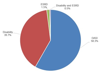 "FIGURE 3-2, Pie Chart: Shows the reasons that individuals were eligible for Medicare at the time they transitioned to full dual status, during the time frame of 2007 to 2010. The figure shows that 58.3% of individuals were in the OASI category; 39.7% were in the ""Disability"" category; 1.5% were in the ""ESRD"" category; and 0.5% were in the ""Disability and ESRD"" category."