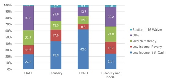 "FIGURE 3-3, Bar Chart:  Shows an individual's reason for Medicaid eligibility based on their current reason for Medicare eligibility. The figure shows that among those eligible for Medicare in the ""OASI"" category, 23.2% are in the ""Low Income-SSI Cash"" category; 14.6% were in the ""Low Income-Poverty"" category; 23.3% ""Medically Needy""; 37.6% ""Other""; and 1.4% ""Section 1115 Waiver"" Category. The figure shows that among those eligible for Medicare in the ""Disability"" category, 43.9% are in the ""Low Income-SSI Cash"" category; 17.9% were in the ""Low Income-Poverty"" category; 13.5% ""Medically Needy""; 21% ""Other""; and 3.7% ""Section 1115 Waiver"" Category. The figure shows that among those eligible for Medicare in the ""ESRD"" category, 62% are in the ""Low Income-SSI Cash"" category; 8.5% were in the ""Low Income-Poverty"" category; 12.6% ""Medically Needy""; 13.7% ""Other""; and 3.1% ""Section 1115 Waiver"" Category. The figure shows that among those eligible for Medicare in the ""Disability and ESRD"" category, 24.1% are in the ""Low Income-SSI Cash"" category; 18.7% were in the ""Low Income-Poverty"" category; 24% ""Medically Needy""; 30.2% ""Other""; and 3% ""Section 1115 Waiver"" Category."