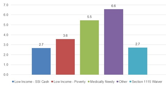 "FIGURE 3-4, Bar Chart:  Illustrating the mean number of CCW chronic conditions had by individuals in each of the Medicaid eligibility pathways, between the years 2007 and 2010. The graph shows that individuals in the ""Low Income-SSI Cash"" category had a mean of 2.7 CCW chronic conditions; those in the ""Low Income-Poverty"" category had a mean of 3.6 CCW chronic conditions; those in the ""Medically Needy"" category had a mean of 5.5 CCW chronic conditions; those in the ""Other"" category had a mean of 6.6 CCW chronic conditions; and those in the ""Section 1115 Waiver"" category had a mean of 2.7 CCW chronic conditions."