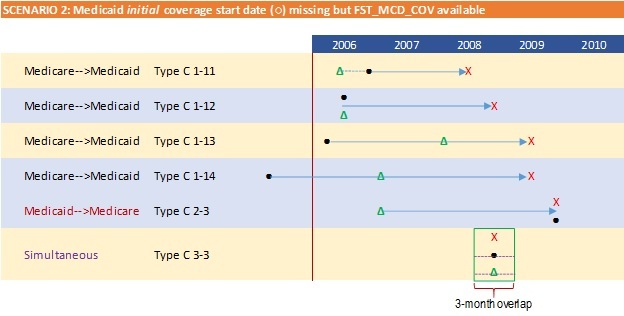 FIGURE A-1. Graphic Illustration of Temporal Pathways to Full-Dual Eligible Status. This section shows Secnario 2: Medicare initial coverage start date missing but FST_MCD_COV available.