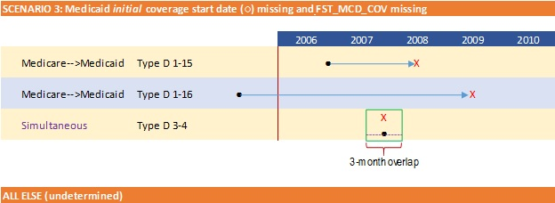 FIGURE A-1. Graphic Illustration of Temporal Pathways to Full-Dual Eligible Status. This section shows Secnario 3: Medicare initial coverage start date missing and FST_MCD_COV missing.