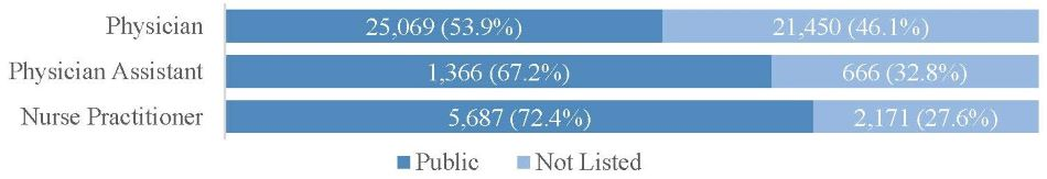 FIGURE 2, Stacked Bar Chart: Physician = Public 25,069 or 53.9%; Not Listed 21,450 or 46.1%. Physician Assistant = Public 1,366 or 67.2%; Not Listed 666 or 32.8%. Nurse Practitioner = Public 5,687 or 72.4%; Not Listed 2,171 or 27.6%.