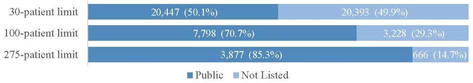 FIGURE 3, Stacked Bar Chart: 30-patient limit = Public 20,447 or 50.1%; Not Listed 20,393 or 49.9%. 100-patient limit = Public 7,798 or 70.7%; Not Listed 3,228 or 29.3%. 275-patient limit = Public 2,877 or 85.3%; Not Listed 666 or 14.7%.