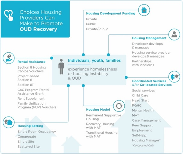 Choices Housing Providers Can Make to Promote OUD Recovery (diagram). Individuals, youth, families experience homelessness or housing instability & OUD. Rental Assistance: Section 8 Housing Choice Vouchers; Project-based Section 8; Section 811; CoC Program Rental Assistance Grant; Rent Supplement; FUP Vouchers. Housing Setting: Single Room Occupancy; Congregate; Single-Site; Scattered-Site. Housing Development Funding: Private; Public; Private/Public. Housing Model: PSH; Recovery Housing with MAT; Transitional Housing with MAT. Housing Management: Developer develops and manages; Housing service provider develops and manages; Partnerships with landlords. Coordinated Services and/or Co-located Services: Social services; Childcare; Head Start; FQHC; Mental health; MAT; Case management; Peer support; Employment; Self-help; Housing Manager (co-located only).