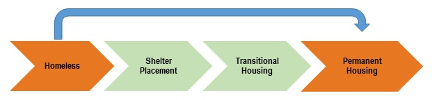 EXHIBIT 3, Step diagram: Shows the traditional service approach steps to gain permanent housing. The steps are: Homeless, Shelter Placement, Trasitional Housing, Permanent Housing. In addition, there is an arrow showing how Housing First moves family from Homeless to Permanent Housing.