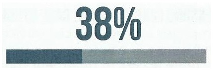 Bar showing 38%.