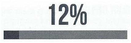 Bar showing 12%.