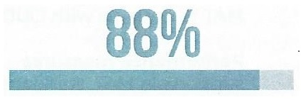 Bar showing 88%.