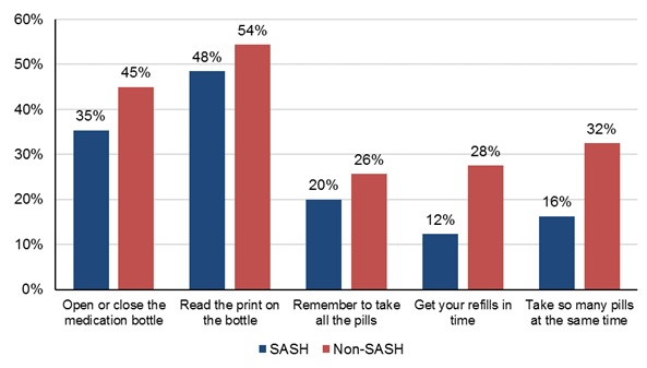 FIGURE 3, Bar Chart: Shows the proportion of survey respondents who had difficulty performing medication-related tasks, separately for SASH participants and for the nonSASH comparison group. Among SASH participants, 35% had difficulty opening or closing the medication bottle; among the comparison group, that proportion was 45%. Fewer SASH participants had difficulty reading the print on the bottle, 48% relative to 54% for the comparison group. Only 20% of SASH participants reported that they had difficulty remembering to take all their pills, compared to 26% for the nonparticipants. Difficulty in getting prescription refills in time was report by 12% of SASH participants and 28% of the comparison group. Twice as many nonparticipants (32% compared to 16%) had difficulty remembering to take multiple medications at the same time.