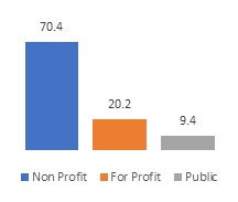 FIGURE 1a, Bar Chart. Figure 1a and Figure 1b show the profit status and payment sources for mental health residential treatment programs. Figure 1a: Nonprofit (70.4), For-profit (20.2), Public (9.4).