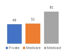 FIGURE 1b, Bar Chart. Figure 1a and Figure 1b show the profit status and payment sources for mental health residential treatment programs. Figure 1b: Private (49), Medicare (51), Medicaid (81).