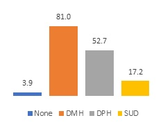 FIGURE 2a, Bar Chart. Figure 2a and Figure 2b show the licensing source and accreditation source for mental health residential facilities. Figure 2a: None (3.9), DMH (81.0), DPH (52.7), SUD (17.2).