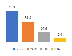 FIGURE 2b, Bar Chart. Figure 2a and Figure 2b show the licensing source and accreditation source for mental health residential facilities. Figure 2b: None (48.9), CARF (31.8), TJC (14.6), COA (5.0).