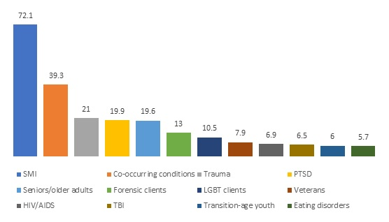 FIGURE 3, Bar Chart. This figure shows the percentage of mental health residential facilities with programs for special populations: SMI (72.1), Co-occurring conditions (39.3), Trauma (21), PTSD (19.9), Seniors/older adults (19.6), Forensic clients (13), LGBT clients (10.5), Veterans (7.9), HIV/AIDS (6.9), TBI (6.5), Transition-age youth (6), Eating disorders (5.7).