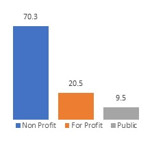 FIGURE 4a, Bar Chart. Figure 4a and Figure 4b each show the profit status and payment sources for residential SUD treatment programs. Figure 4a: Nonprofit (70.3), For-profit (20.5), Public (9.5).