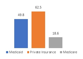 FIGURE 4b, Bar Chart. Figure 4a and Figure 4b each show the profit status and payment sources for residential SUD treatment programs. Figure 4b: Medicaid (49.8), Private Insurance (62.5), Medicare (18.6).