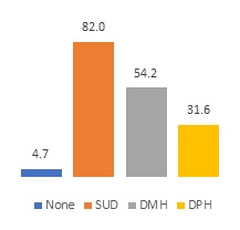 FIGURE 5a, Bar Chart. Figure 5a and Figure 5b each show the licensing and accreditation source for residential SUD treatment programs. Figure 5a: None (4.7), SUD (82.0), DMH (54.2), DPH (31.6).