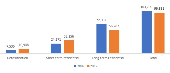 FIGURE 6, Bar Chart. This figure shows the point prevalence of residential treatment by type of residential care. Detoxification: 2007 (7,536), 2017 (10,938); Short-term residential: 2007 (24,171), 2017 (32,156); Long-term residential: 2007 (72,002), 2017 (56,787); Total: 2007 (103,709), 2017 (99,881).