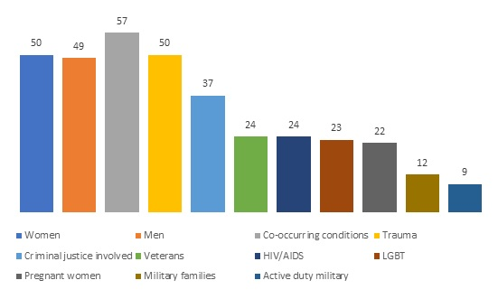FIGURE 7, Bar Chart. This figure shows the percent of SUD residential treatment programs with specialized programming. Figure 7: Women (50), Men (49), Co-occurring conditions (57), Trauma (50), Criminal justice involved (37), Veterans (24), HIV/AIDS (24), LGBT (23), Pregnant women (22), Military families (12), Active duty military (9).