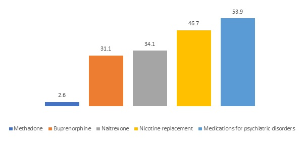 FIGURE 8, Bar Chart. This figure shows the percentage of residential SUD facilities offering medications for SUD.  Methadone (2.6), Buprenorphine (31.1), Naltrexone (34.1), Nicotine replacement (46.7), Medications for psychiatric disorders (53.9).