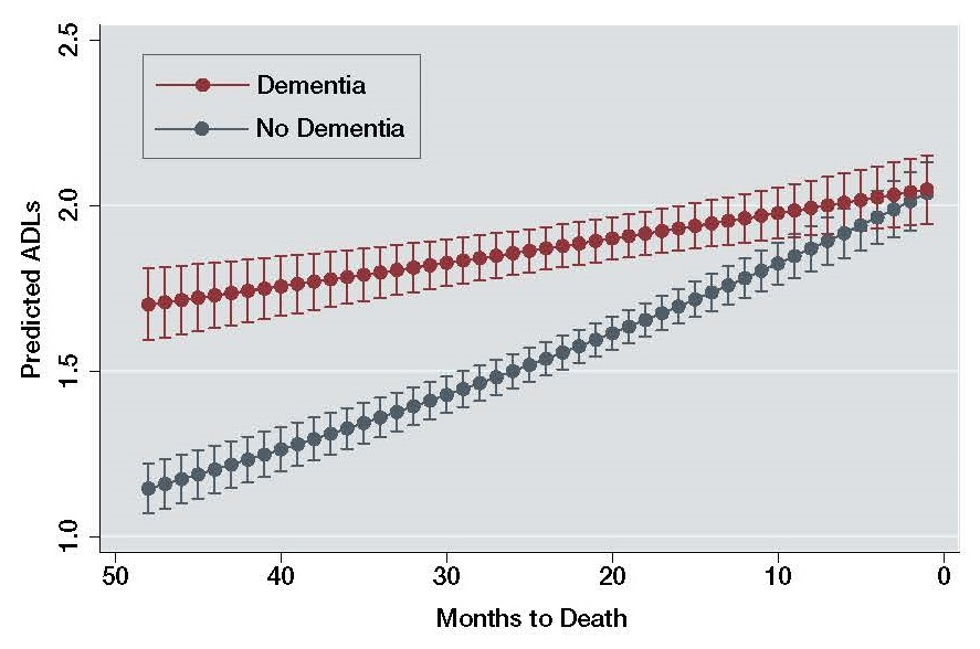 This line chart shows predicted ADL impairments based on the number of months before death for the model assuming individuals did or did not have dementia. The line chart represents 2 predictions: 1 line reflects predictions assuming dementia, and another line reflects predictions assuming no dementia. Each point on a line shows predicted ADL impairments for a specific number of months before death, ranging from 48 months before death to 1 month before death. Points are distributed in 1-month intervals.  At 48 months before death, predicted ADL impairments is approximately 1.15 for individuals without dementia and 1.7 for individuals with dementia. The line for predictions without dementia has a steeper slope, or a more rapid increase in ADL impairments as death approaches.  At one month before death, predicted ADL impairments overlap at about 2.05 regardless of dementia status.