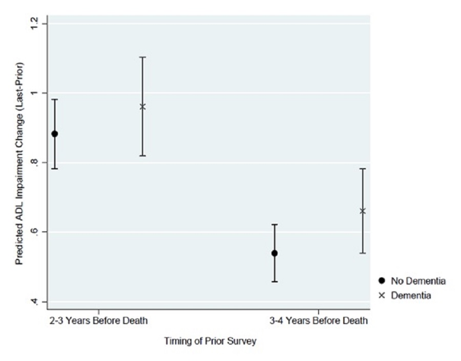 EXHIBIT 10: This figure plots the average predicted change in ADL impairment from the prior survey to the last survey for the model assuming individuals did or did not have dementia, based on the timing of the prior survey (2-3 years before death versus 3-4 years before death). When the prior survey was 2–3 years before death, the average predicted increase in ADL impairments was 0.883 if respondents had no dementia and 0.961 if respondents had dementia. The confidence intervals are shown to overlap. When the prior survey was 3-4 years before death, the average predicted increase in ADL impairment was 0.54 if respondents had no dementia and 0.661 for respondents had dementia. Again, the confidence intervals are shown to overlap. Thus, we observe similar average predicted change in ADL impairments from the prior to the last survey whether the starting point is 2-3 years or 3-4 years before death regardless of dementia status.