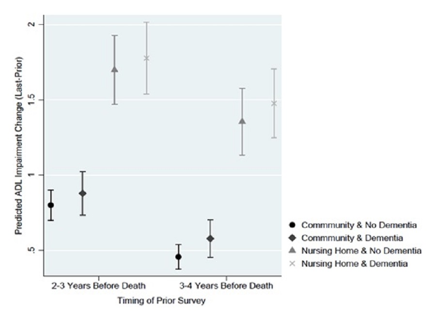 EXHIBIT 11: This figure plots the average predicted change in ADL impairment from the prior survey to the last survey for the model assuming individuals did or did not have dementia stratified by residential setting, based on the timing of the prior survey (2-3 years before death versus 3-4 years before death). When the prior survey was 2-3 years before death, the average predicted increase in ADL impairments for respondents with and without dementia if they lived in a nursing facility was, respectively, 1.776 and 1.698. Using that same starting point, however, the predicted increase in ADLs if respondents were living in the community was significantly lower for both those with dementia and without dementia. The confidence intervals do not overlap for those living in a nursing facility versus living in the community, regardless of dementia status, suggesting a significant difference in the rate of ADL decline based on residential setting. This trend in predicted ADL change remained consistent when the starting point and prior survey was conducted farther away from death; nursing facility residence was associated with a larger predicted increase in ADLs, but, conditional on nursing facility residence, dementia status was not associated with predicted change in ADLs.