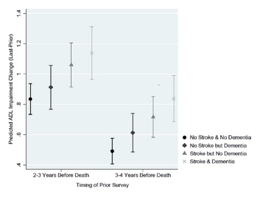 EXHIBIT 13a: This figure plots the average predicted change in ADL impairment from the prior survey to the last survey for the model assuming individuals did or did not have dementia stratified by stoke history, based on the timing of the prior survey (2-3 years before death vs 3-4 years before death). Predicted ADL impairment change was greater for each group when the starting point was 2-3 years before death. Prior stroke, regardless of dementia status, did not significantly alter the predicted change in ADLs, regardless of the time of prior survey (i.e., 2-3 versus 3-4 years before death). If the starting point was 2-3 years before death and a prior stroke was assumed, the average predicted increase in ADL impairment was 1.137 and 1.059, respectively, with and without dementia. If we assumed no prior stroke there were similar changes in ADL score, with and without dementia. If the starting point was 3-4 years before death and a prior stroke was assumed, the average predicted increase in ADL impairment was 0.838 and 0.716, respectively, with and without dementia. If we assumed no prior stroke there were similar changes in ADL score, with and without dementia.