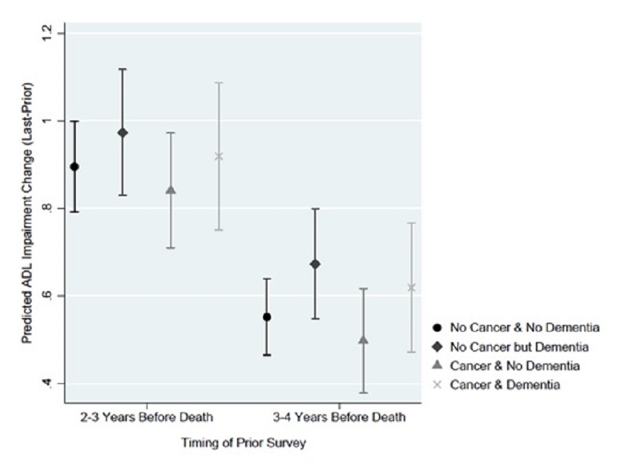 EXHIBIT 13b: This figure plots the average predicted change in ADL impairment from the prior survey to the last survey for the model assuming individuals did or did not have dementia stratified by cancer diagnosis, based on the timing of the prior survey (2-3 years before death vs 3-4 years before death). Predicted ADL impairment change was greater for each group when the starting point was 2-3 years before death. Cancer, regardless of dementia status, did not significantly alter the predicted change in ADLs, regardless of the time of prior survey (i.e., 2-3 versus 3-4 years before death). At 2-3 years before death, if we assumed a decedent had a cancer diagnosis, the average predicted increase in ADL impairment was 0.918 and 0.840, respectively, with and without dementia. If we assumed no cancer diagnosis, there were similar increases in ADL score, with and without dementia. At 3-4 years before death, if we assumed a decedent had a cancer diagnosis, the average predicted increase in ADL impairment was 0.619 and 0.498, respectively, with and without dementia. If we assumed no cancer diagnosis, there were similar increases in ADL score, with and without dementia.