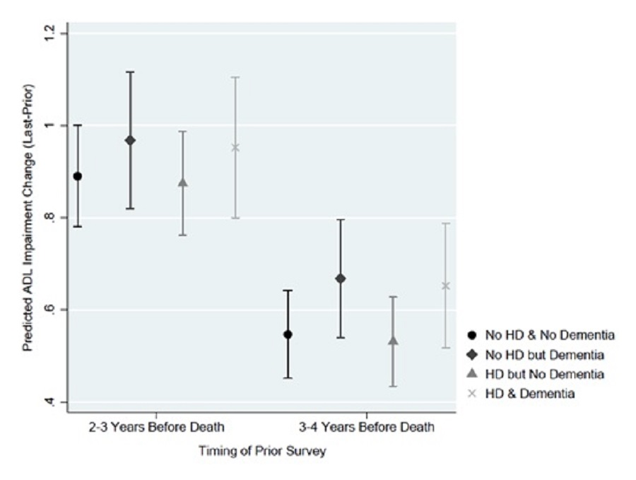 EXHIBIT 13c: This figure plots the average predicted change in ADL impairment from the prior survey to the last survey for the model assuming individuals did or did not have dementia stratified by heart disease status, based on the timing of the prior survey (2-3 years before death vs 3-4 years before death). Predicted ADL impairment change was greater for each group when the starting point was 2-3 years before death. Heart disease, regardless of dementia status, did not significantly alter the predicted change in ADLs, regardless of the time of prior survey (i.e., 2-3 versus 3-4 years before death). When the prior survey was 2-3 years before death, the average predicted increase in ADL impairment if a decedent had heart disease was 0.952 and 0.874, respectively, with and without dementia. Predictions assuming no heart disease showed similar increases in ADL score, with and without dementia. The confidence intervals are shown to overlap. When the starting point (anchored by the prior survey) was 3-4 years before death, the average predicted increase in ADL impairment if a decedent had heart disease was 0.652 and 0.531, respectively, with and without dementia. Predictions assuming no heart disease showed similar increases in ADL score, with and without dementia and the confidence intervals again are shown to overlap.