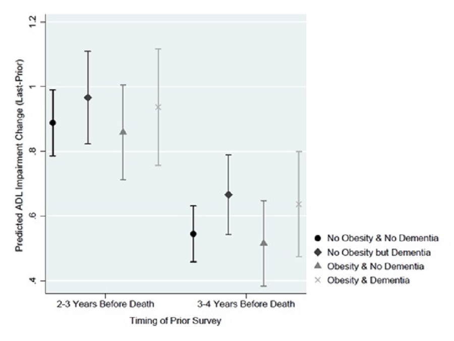 EXHIBIT 13d: This figure plots the average predicted change in ADL impairment from the prior survey to the last survey for the model assuming individuals did or did not have dementia stratified by obesity status, based on the timing of the prior survey (2-3 years before death vs 3-4 years before death). Predicted ADL impairment change was greater for each group when the starting point was 2-3 years before death. Obesity, regardless of dementia status, did not significantly alter the predicted change in ADL score, regardless of the time of prior survey. When the starting point (anchored by the prior survey) was 2-3 years before death, the average predicted increase in ADL impairment if respondents were obese was 0.936 and 0.858, respectively, with and without dementia. If we assumed decedents were not obese, estimates with and without dementia were similar with changes at 0.965 and 0.887, respectively, with and without dementia. When the starting point (anchored by the prior survey) was 3-4 years before death, the average predicted increase in ADL impairment if respondents were obese was 0.636 and 0.515, respectively, with and without dementia. If we assumed decedents were not obese, estimates with and without dementia were similar with changes at 0.666 and 0.545, respectively, with and without dementia.